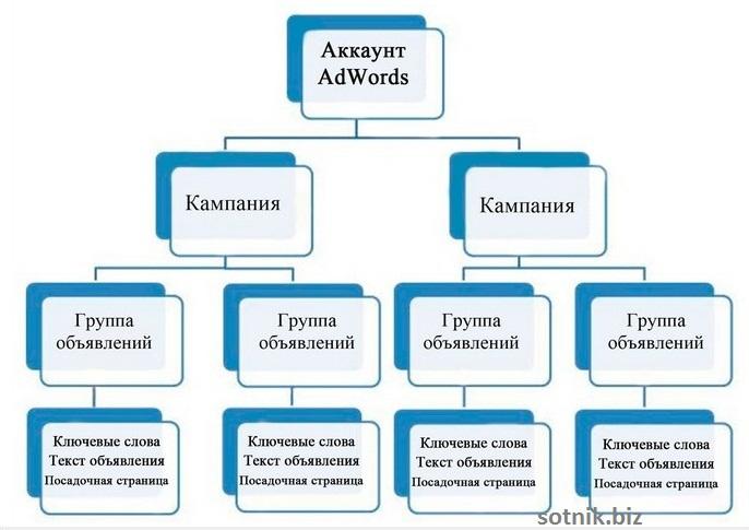 Структура аккаунта Google Adwords