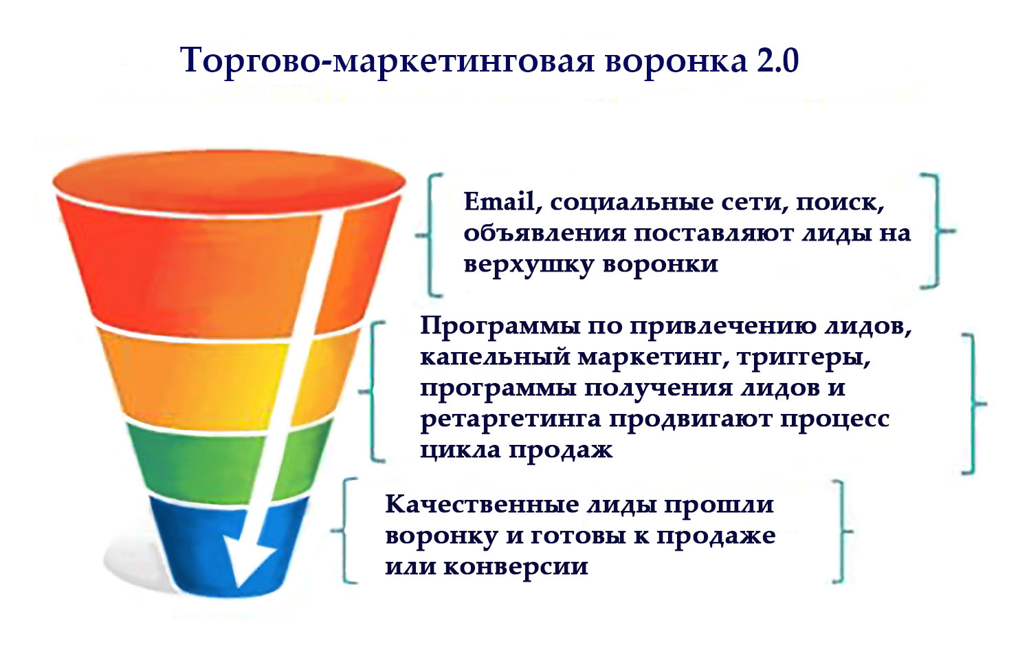 торгово маркетинговая воронка продаж