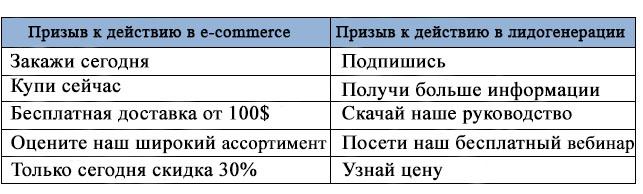 Лидогенерация против e-commerce