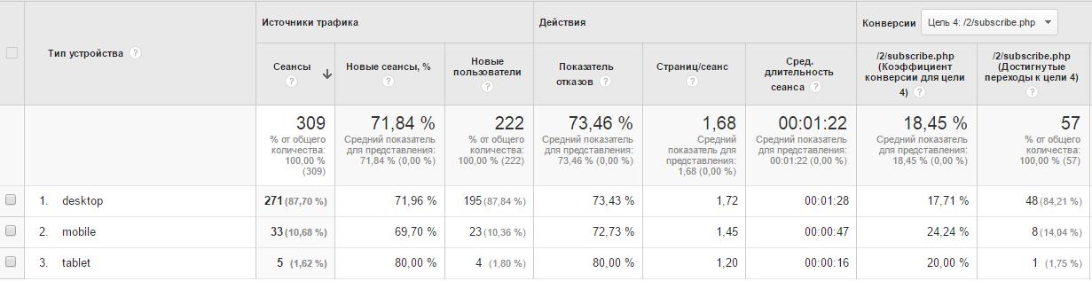 Статистика лендинга на мобильных устройствах