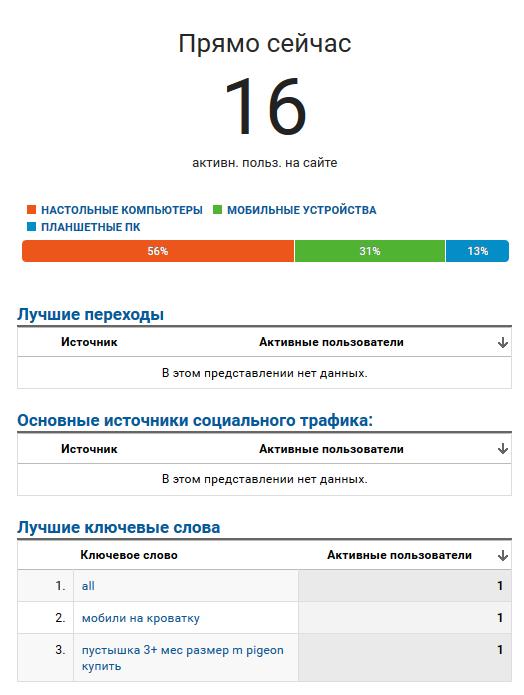 пользователи в режиме реального времени Google analytics