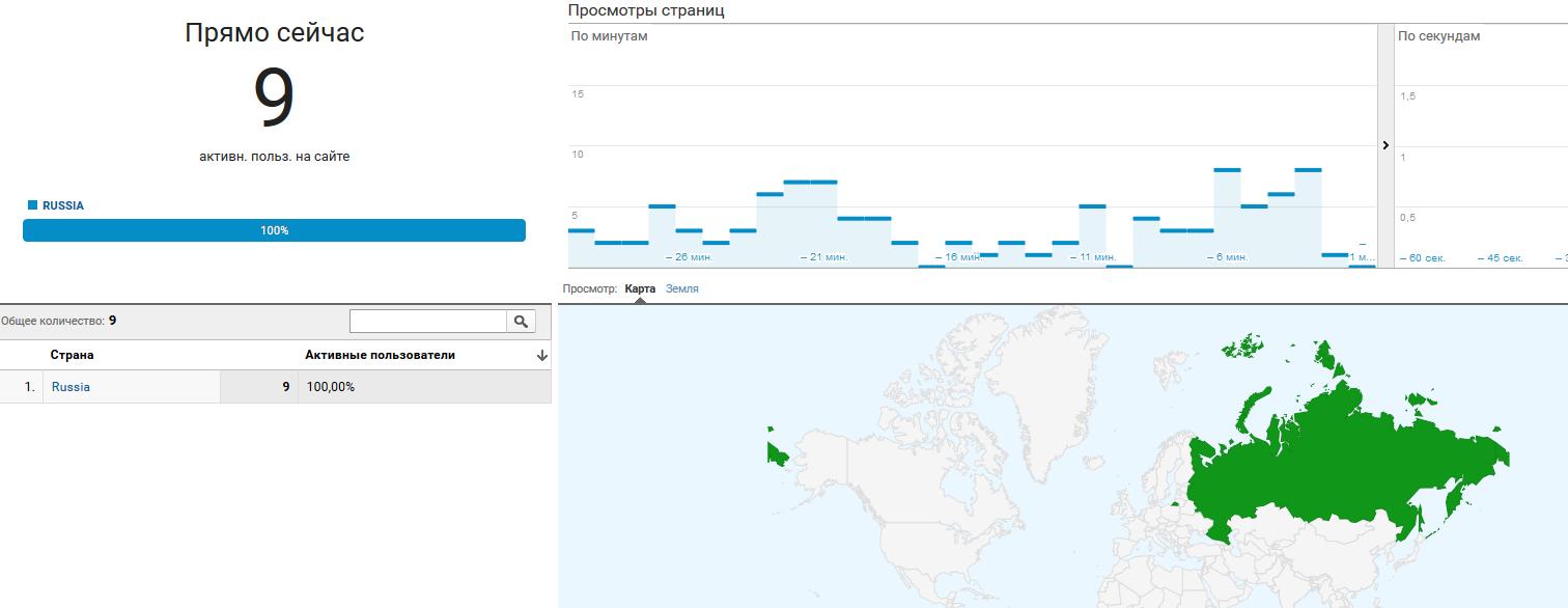Местоположение пользователей в отчетах Google Analytics
