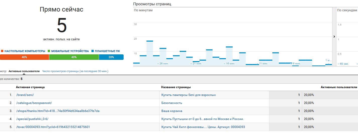 """отчёт """"Контент"""" в Google Analytics"""