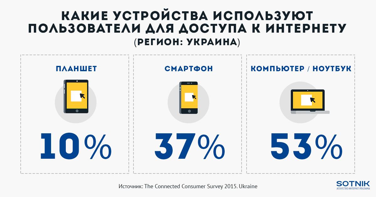 Статистика устройств для пользования интернетом