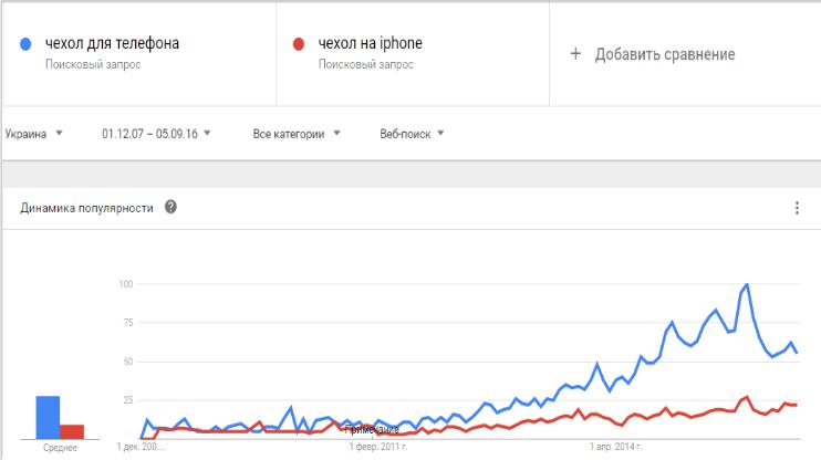 Запросы в Google Trends по теме реклама чехлов для телефона