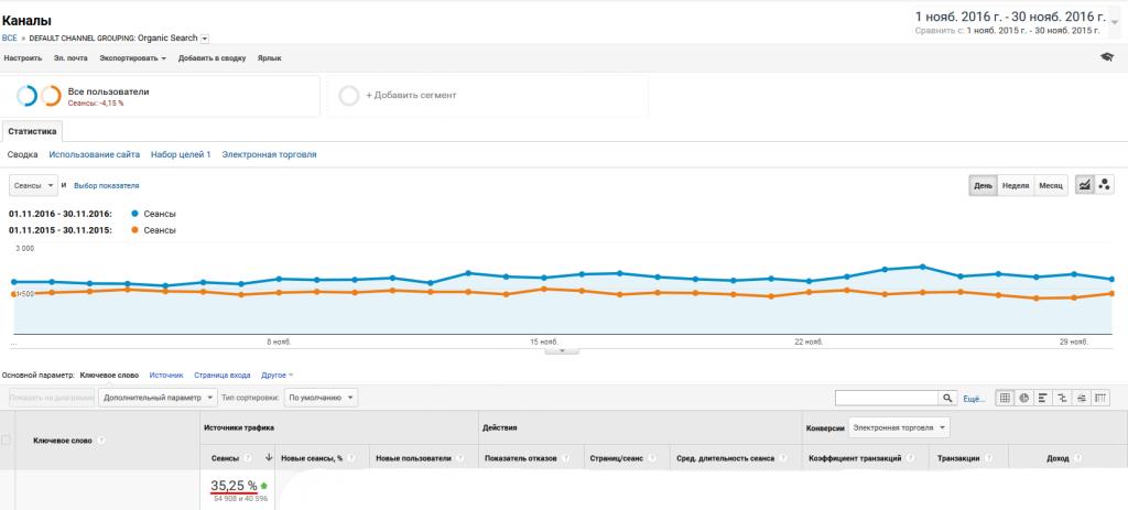 Seo оптимизация и продвижение сайта пушка как сделать сайт двуязычным на wordpress