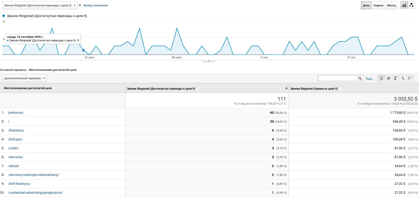 url целей в отчёте по конверсиям в Google Analytics