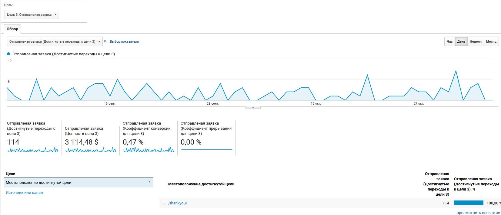 обзор отчёта по конверсиям в Google Analytics