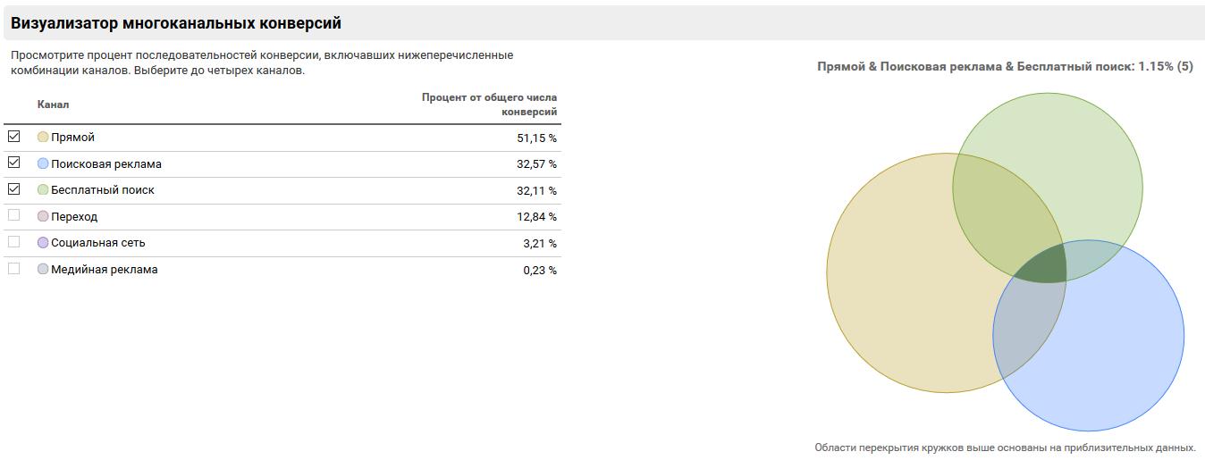 Многоканальные последовательности в Google Analytics