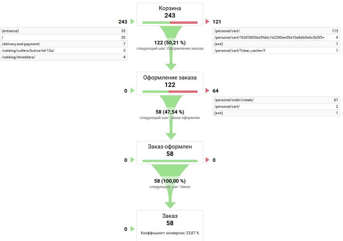 Визуализация последовательностей в аналитике