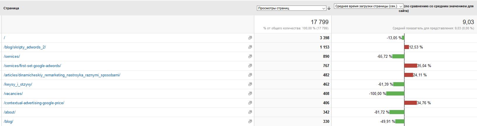 Время загрузки страниц в google analytics
