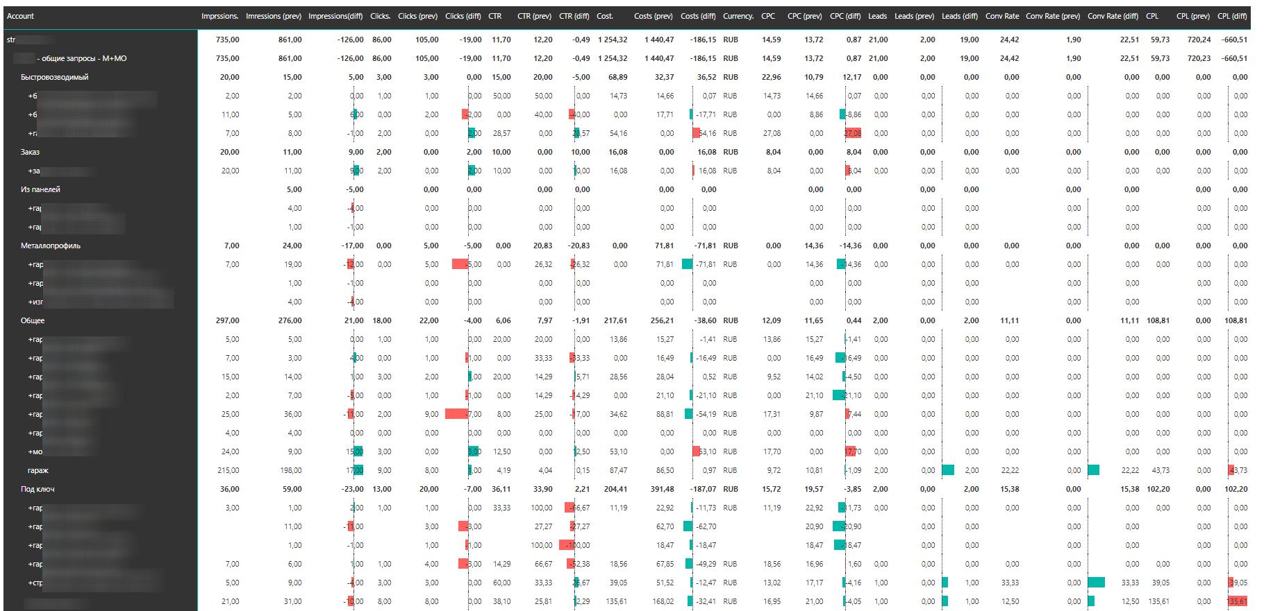 Таблица по сравнению данных по ключевым словам за разные периоды