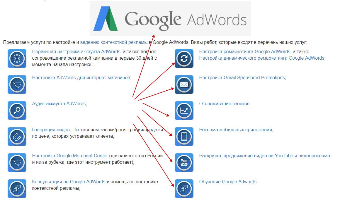 услуги по настройке google adwords