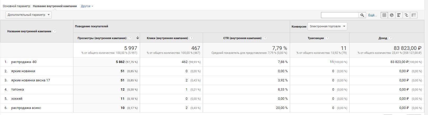 Отчет по внутренным промо в Google Analytics