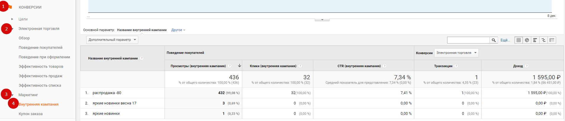 Пример отчета по внутренним кампаниям в Google Analytics