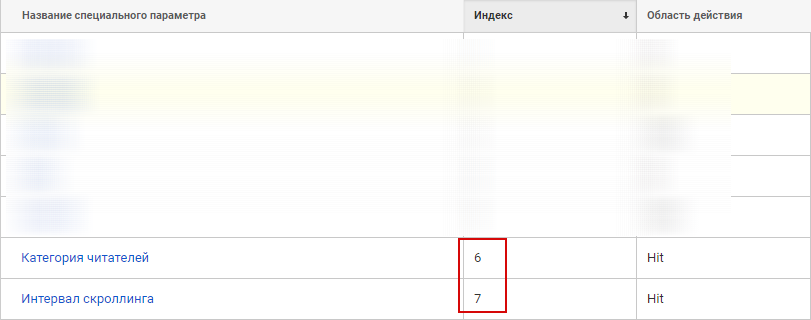 Специальные параметры Google Analytics