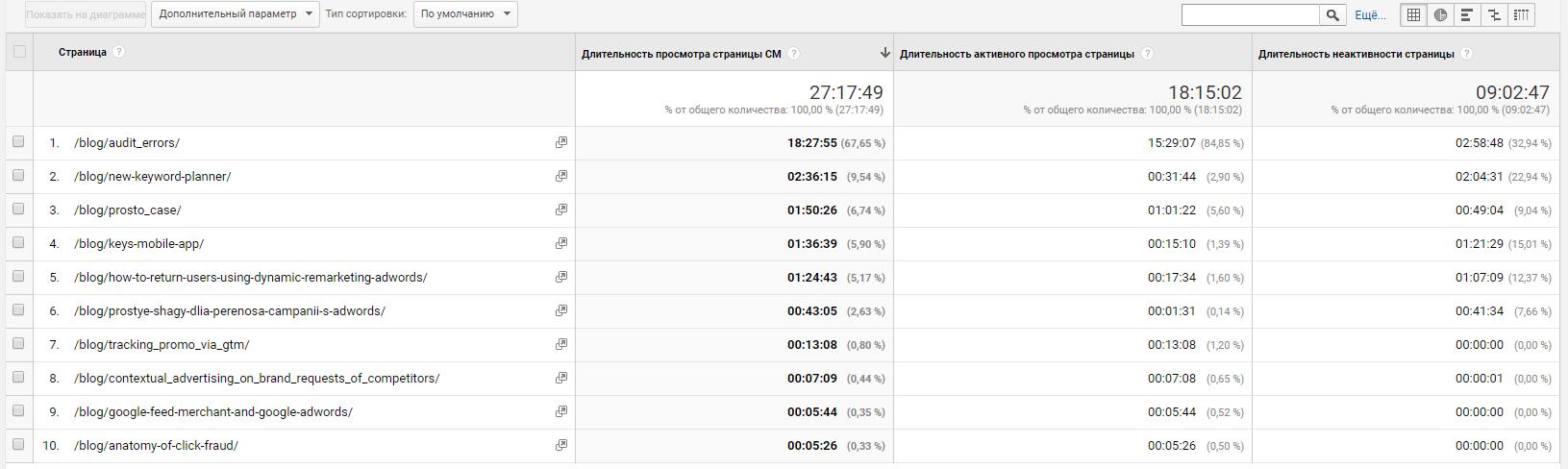Пользовательский отчет с пользовательскими показателями гугл аналитики