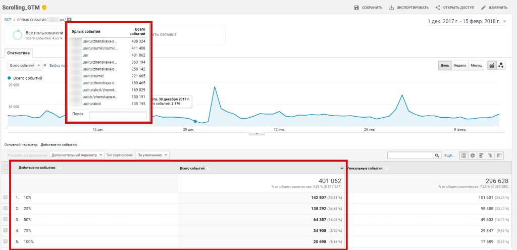 Пользовательский отчет глубины скролинга Google Analytics
