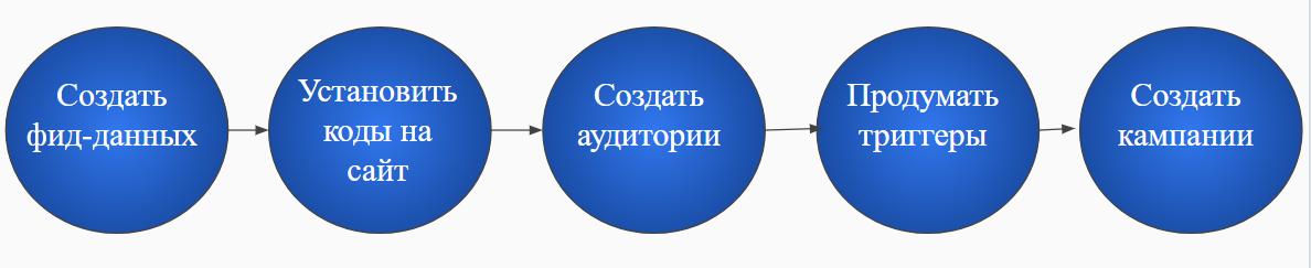 алгоритм действий при настройке динамического ремаркетинга