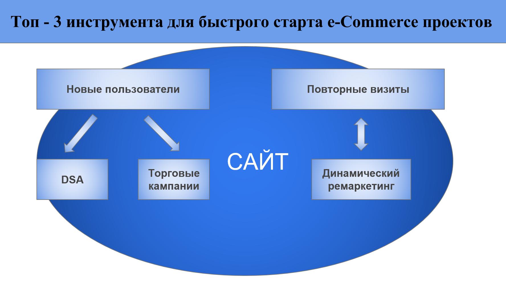Топ - 3 инструмента для быстрого старта e-commerce проектов