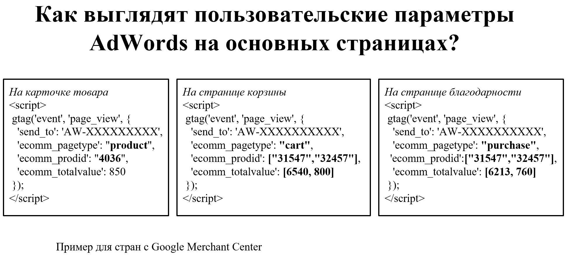 Как выглядят пользовательские параметры Adwrods на основных страницах