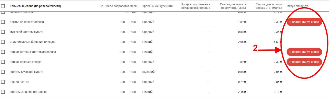 список ключей в планировщике google