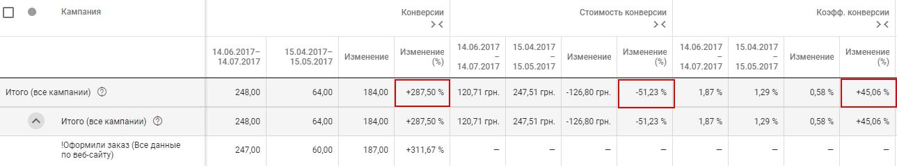 Рост конверсий google ads в разы