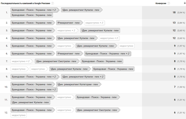 Многоканальная последовательность конверсий в google ads