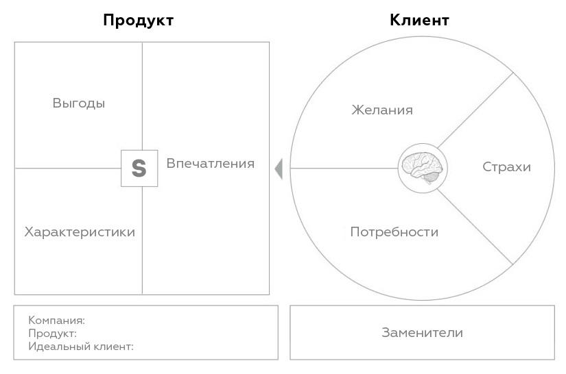 Шаблон Ценностного Предложения Алекса Остервальдера