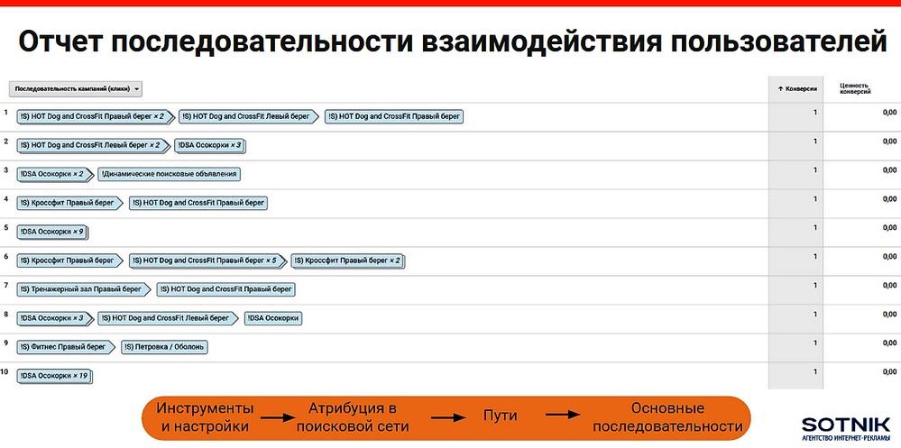 Отчет последовательностей взаимодействия пользователей в аккаунте Google Ads