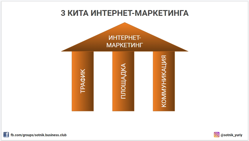 3 столпа Интернет-Маркетинга: трафик, площадка, коммуникация