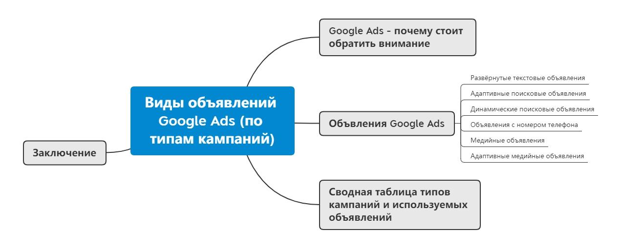 """Майнд Мап """"Типы объявлений в Google Рекламе"""""""