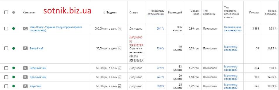 5-poiskovyh-kampanij-razbitye-po-sootvetstvuyuschim-segmentam