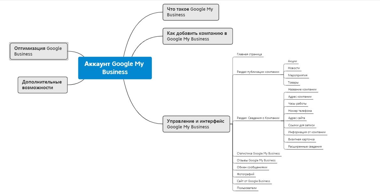Майнд-Мап руководства по Гугл Мой Бизнес