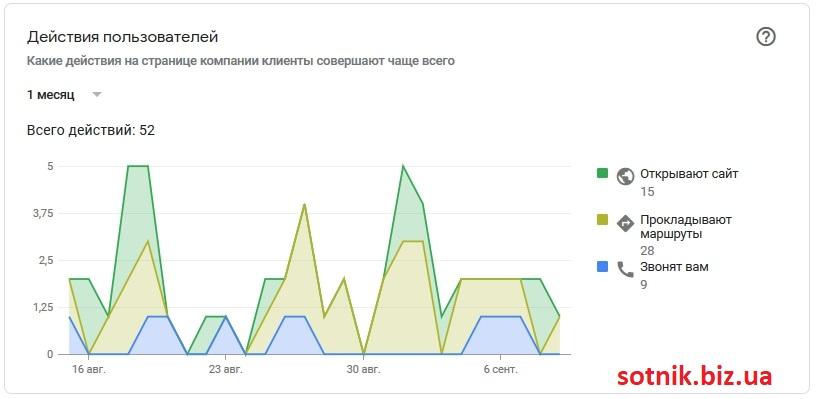 Скриншот статистики действия в Google My Business
