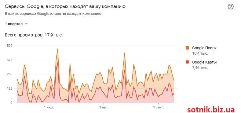 Скриншот статистики по сервисам Google My Business