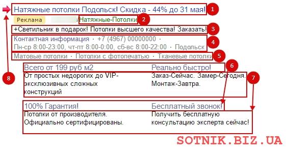 Все элементы объявления контекстной рекламы в одном изображении - 8 элементов, из которых состоит поисковое объявление в Яндекс.Директ